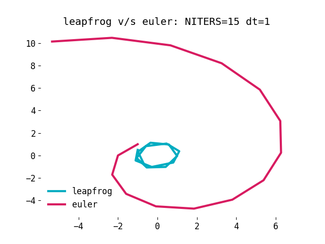 leapfrog-integration